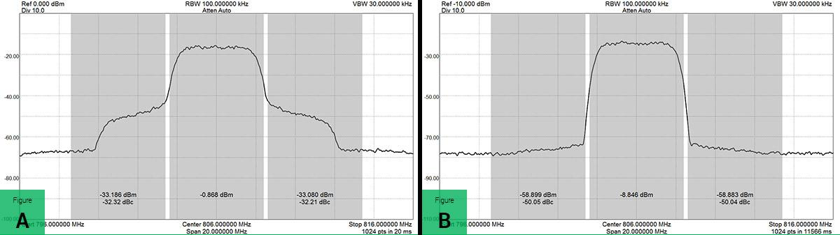 ACP used to characterize amplifier distortion. A: Signal level into amplifier unacceptably high. B: Signal level reduced to decrease ACP to acceptable levels. In both cases, BB60C reference level was optimized for lowest ACP reading.