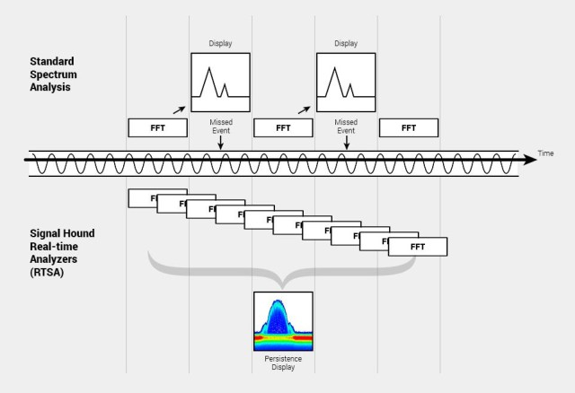 Overlapping FFTs in real time spectrum analysis