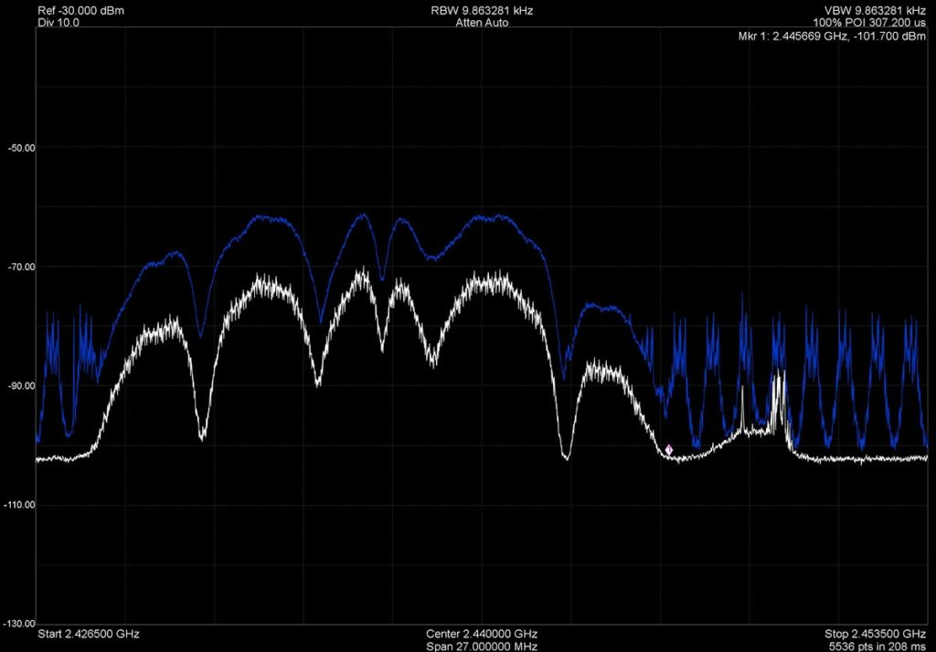 Max hold trace reveals all RF activity for the duration of interest.