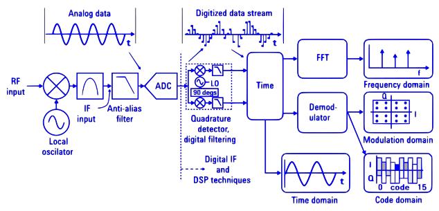 Real-time, software-based demodulators