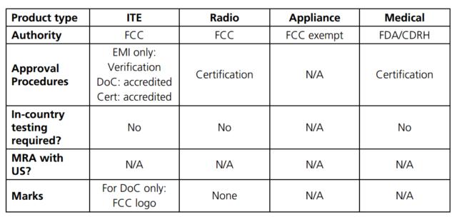 EMI Standards Organizations