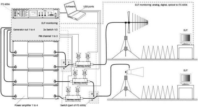EMC Test Setup