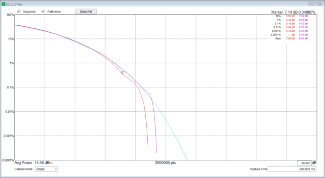 The new CCDF plot in Spike, our spectrum analyzer software