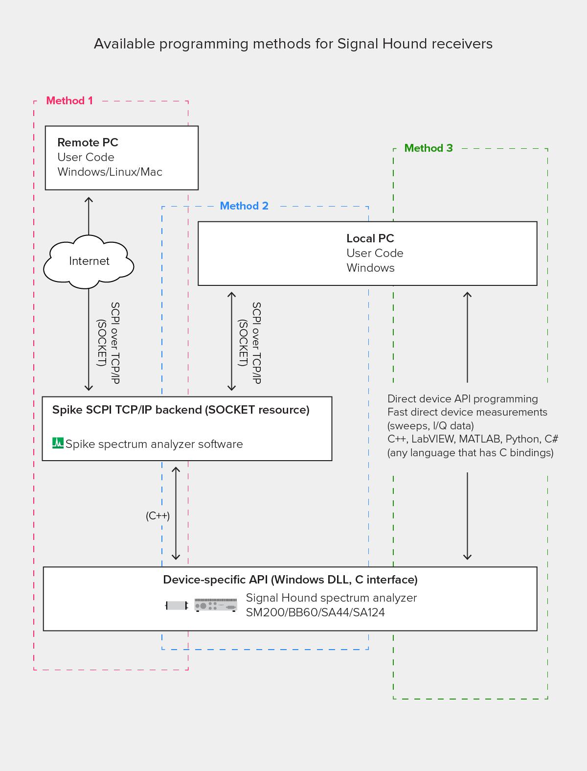 chart showing three ways of programming a Signal Hound