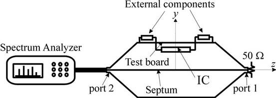 A simple TEM cell setup