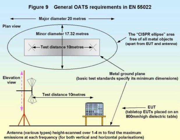 A diagram explaining a basic OATS configuration