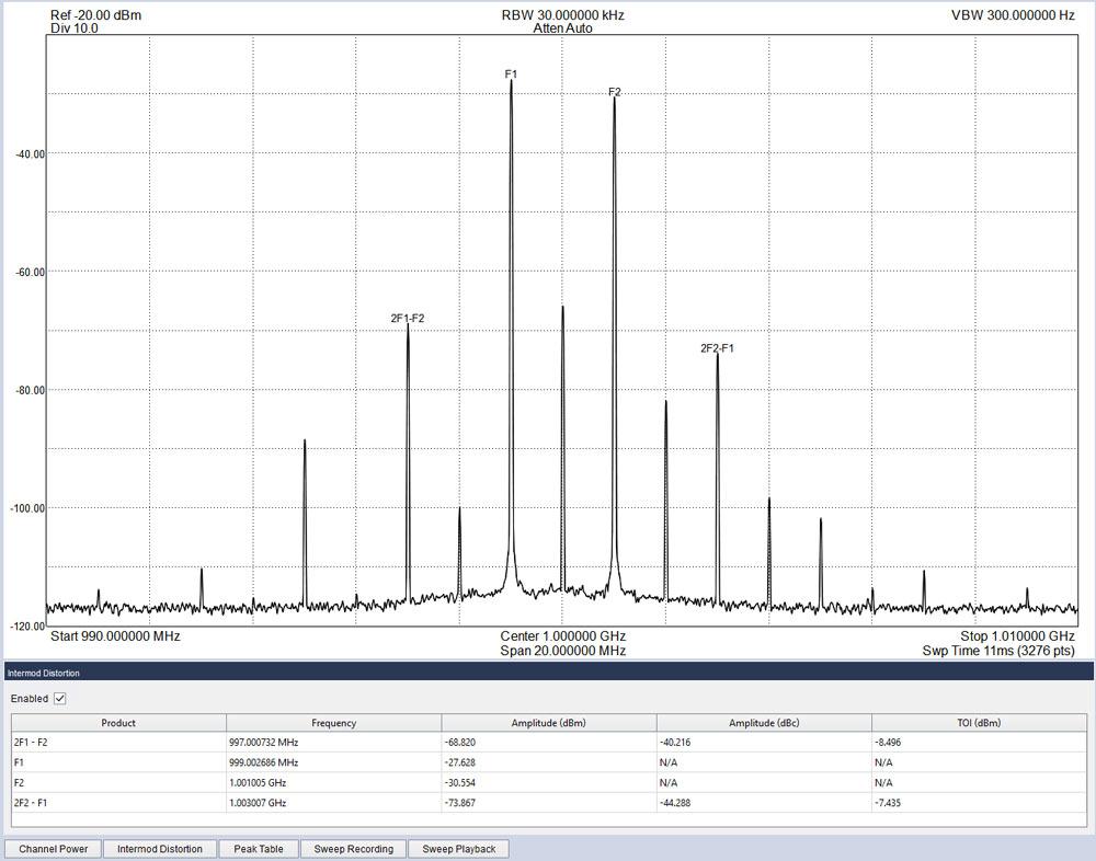 Intermodulation distortion panel in Spike software